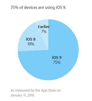 iOS Versionen