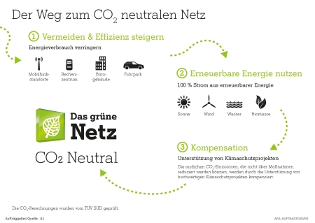 Infograifk CO2 neutrales Netz