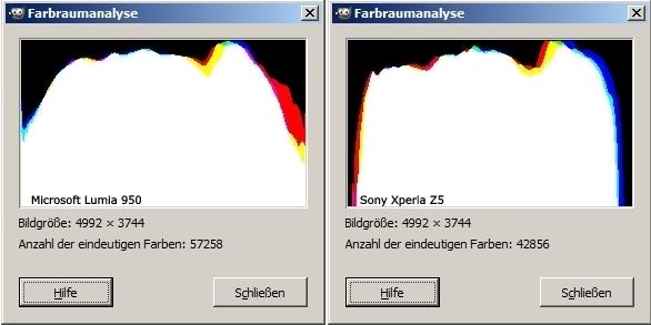 Vergleich Lumia 950 Xpeira Z5 Kamera Farbraum