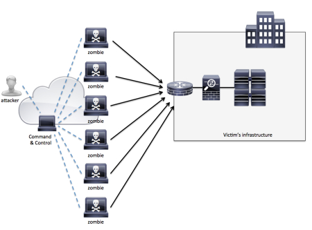 Botnetz-Entstehung | Quelle: Cisco.com