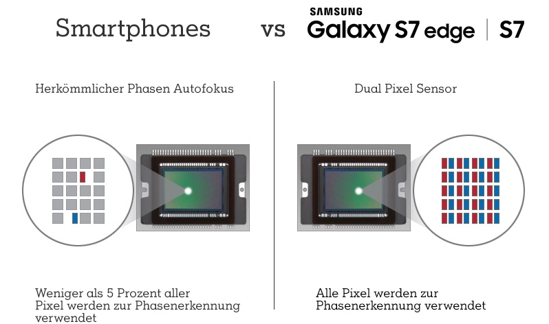 Dual Pixel Technologie Samsung Galaxy S7