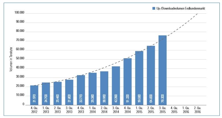 Entwicklung mobiler Datenverbrauch (Quelle: RTR Telekom Monitor 01/2016)