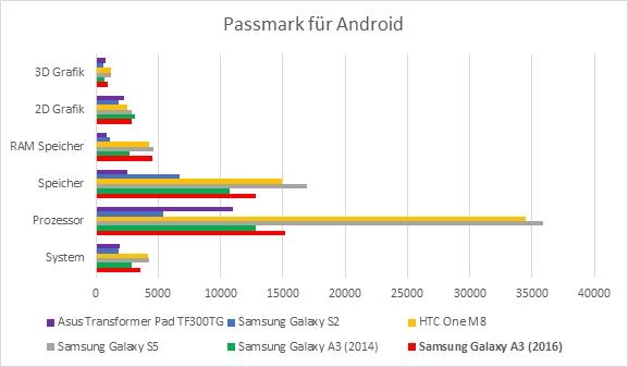 Samsung Galaxy A3 Benchmark