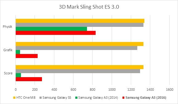 Samsung Galaxy A3 Benchmark Test SlingShot