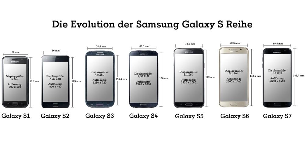 Samsung Galaxy S Reihe Display Größe im Vergleich