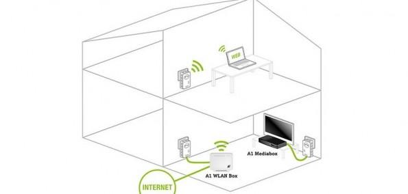 Internet im ganzen Haus mit A1 WLAN Repeater