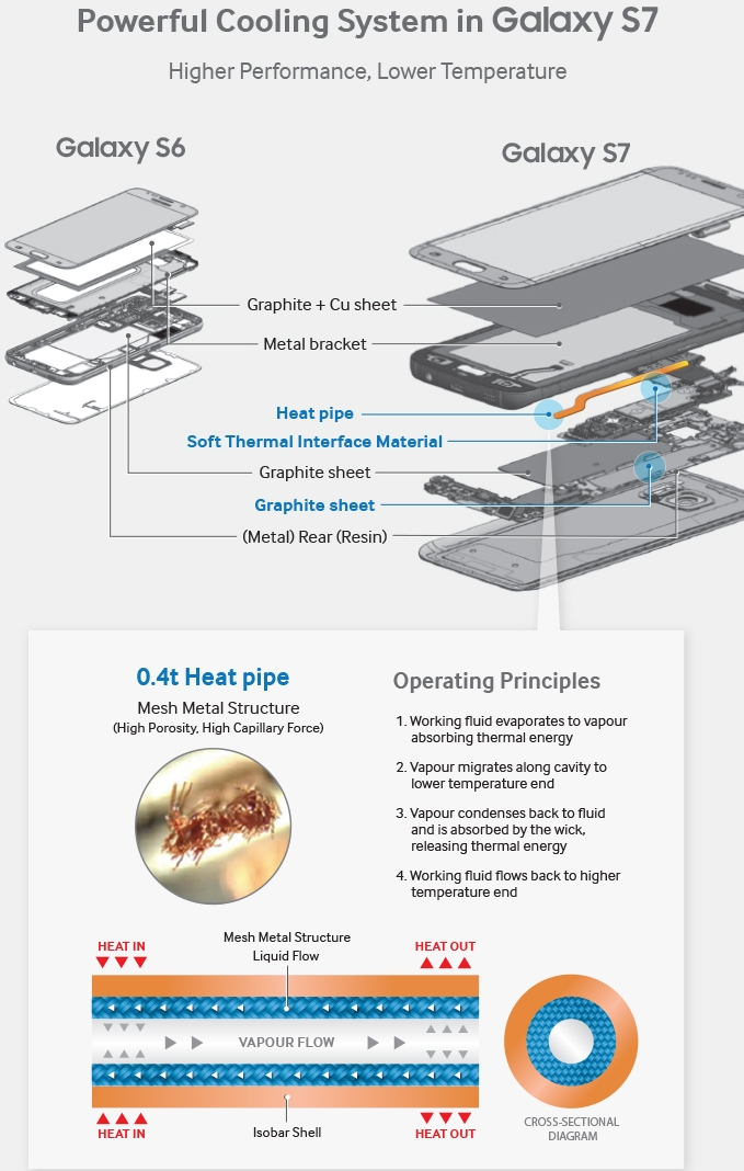 Cooling System galaxy S7