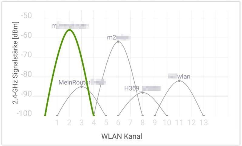 WLAN_Kanal_staerke