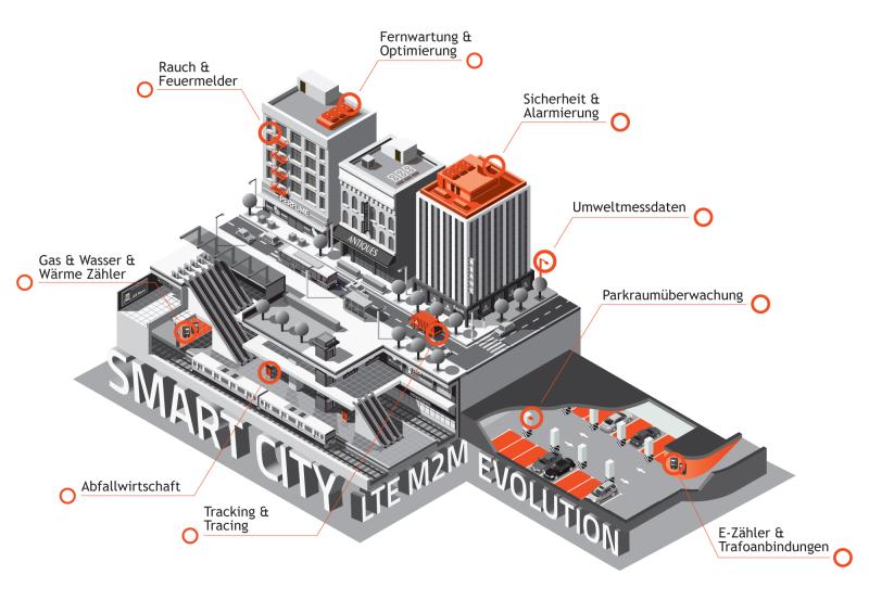 Smartcity M2M Narrow Band IoT