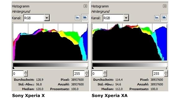 Histogramm Unterschuiede Vergleich Xperia X und XA