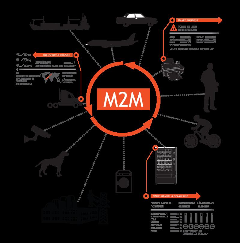 M2M Anwendungsfälle für Simplify