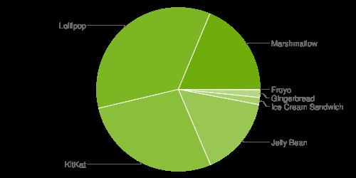 Verteilung Android Versionen