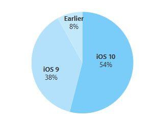 iOS 10 Verbeitung