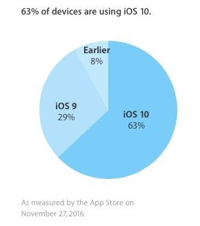 Apple iOS 10 Verteilung