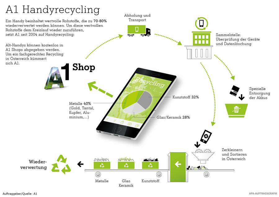 Handyrecycling bei A1