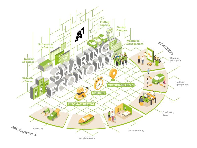 Digitalisierung ermöglicht Sharing Economy