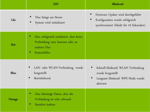 A1 Mesh WLAN: LED Status