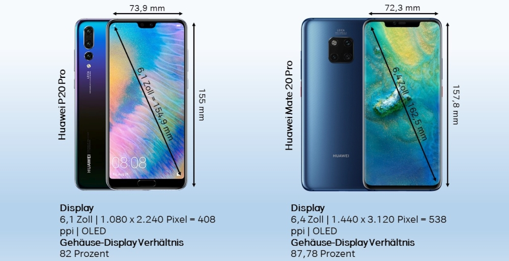 Unterschiede Huawei Mate 20 Pro P20 Pro Design Display Abmessungen