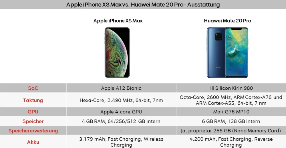Apple iPhone XS vs. Mate 20 Pro Ausstattung