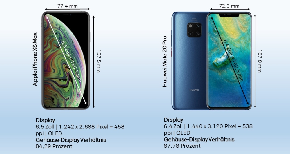 Vergleich iPhone XS Max vs. Mate 20 Pro Design