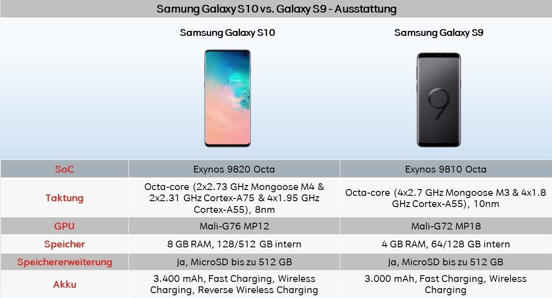 Galaxy S10 vs. S9 Ausstattung