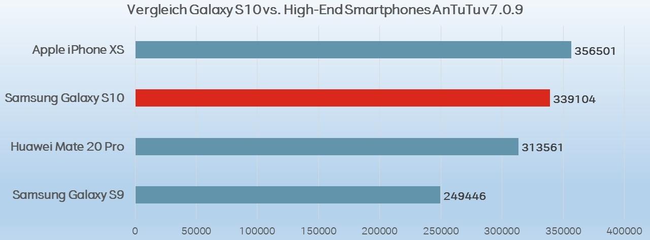 Galaxy S10 Benchmark Vergleich Antutu