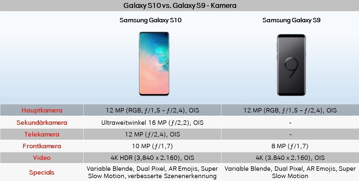 Galaxy S10 Unterschiede Vergleich Kamera S9