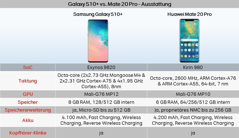Vergleich Test Galaxy S10 vs Mate 20 Pro Ausstattung