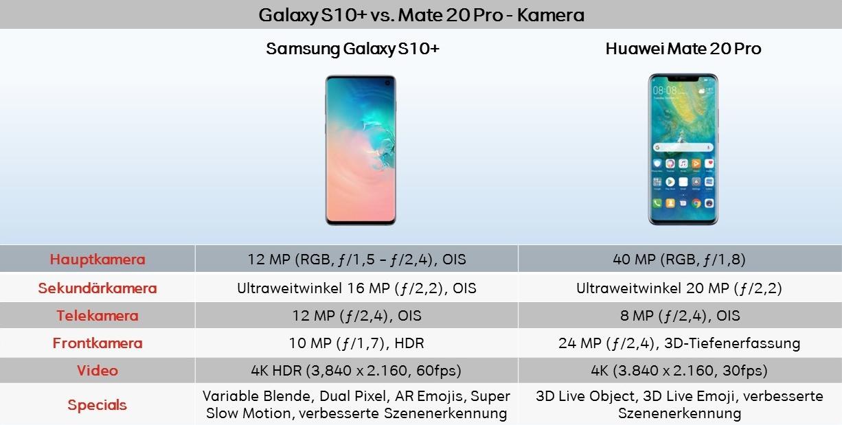 Vergleich Test Galaxy S10 vs. Mate 20 Pro Kamera