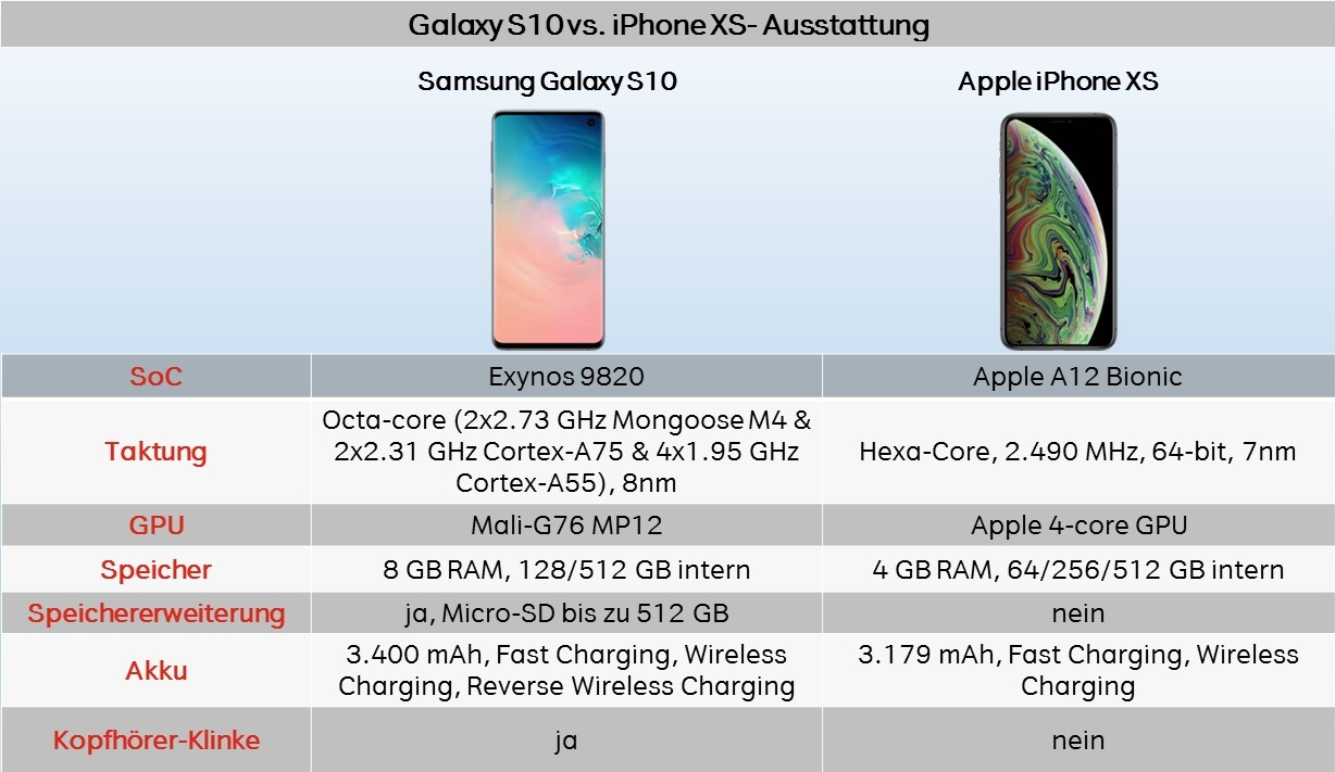 Vergleich Test Galaxy S10 vs. Iphone XS ausstattung performance