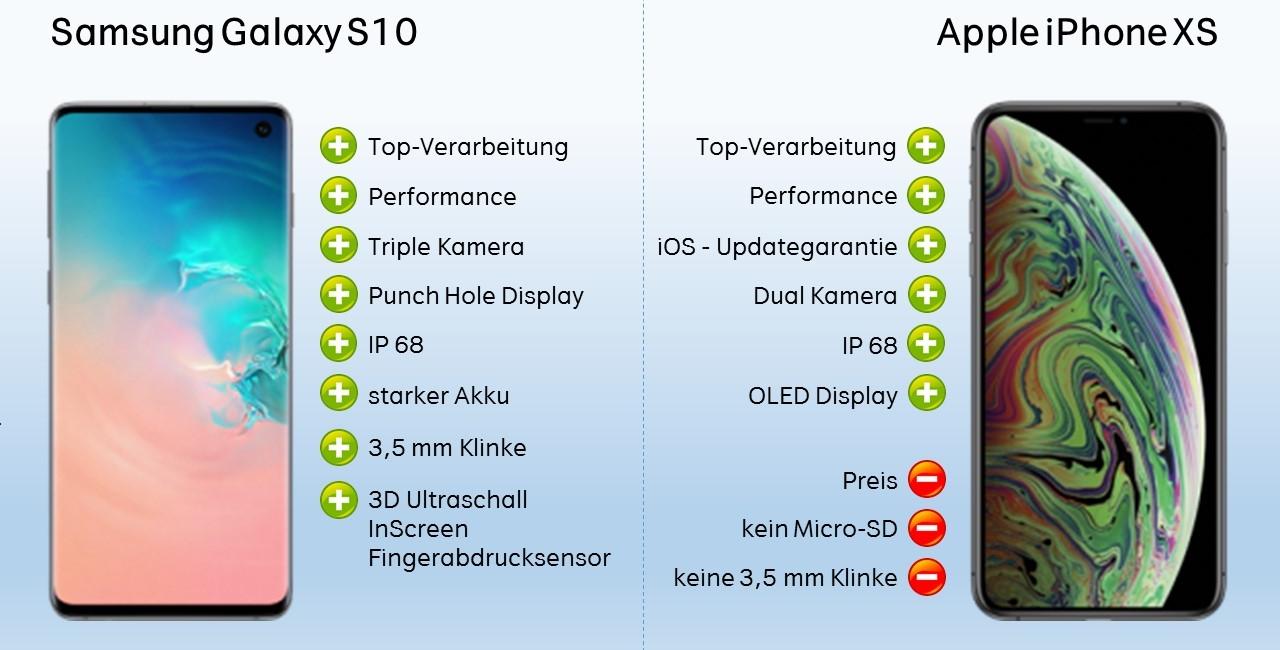 Test Vergleich Galaxy S10 vs. iPhone XS Fazit Wertung Verdict