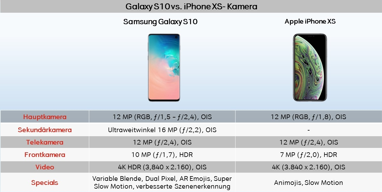 Vergleich Test Samsung Galaxy S10 vs. iPhone XS Kamera