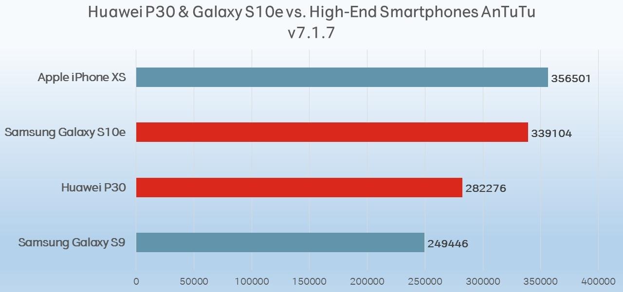 Leistung Vergleich Huawei P30 vs Galaxy S10e Test