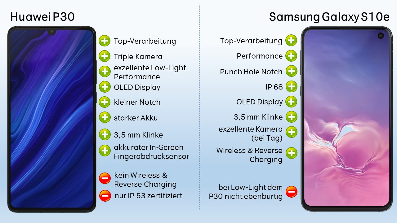 Huawei P30 Galaxy S10e Vergleich Test Fazit Verdict Wertung