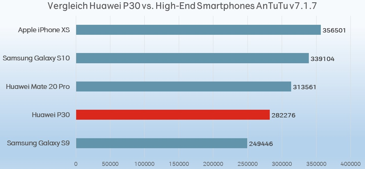 Huawei P30 Performance Benchmark comparison vergleich