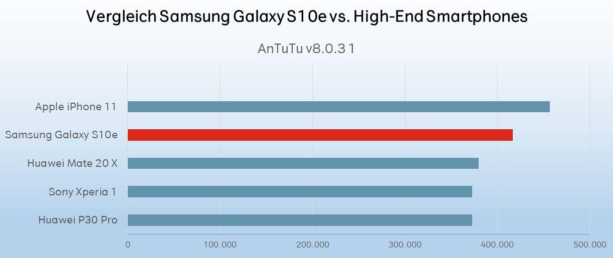 Samsung Galaxy S10e Test Leistung