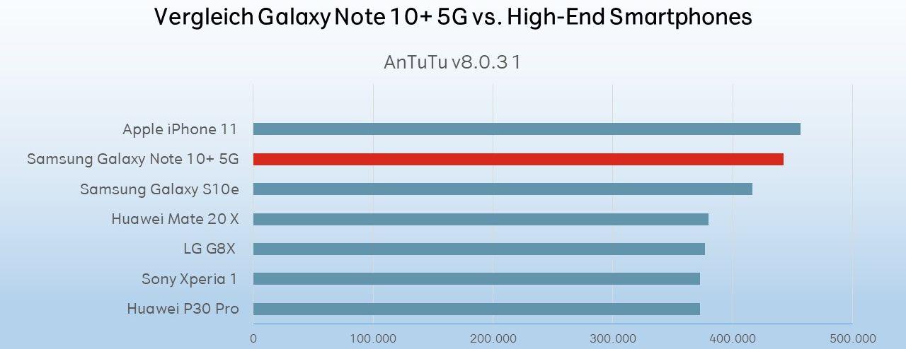 Samsung Galaxy Note 10+ Test Leistung